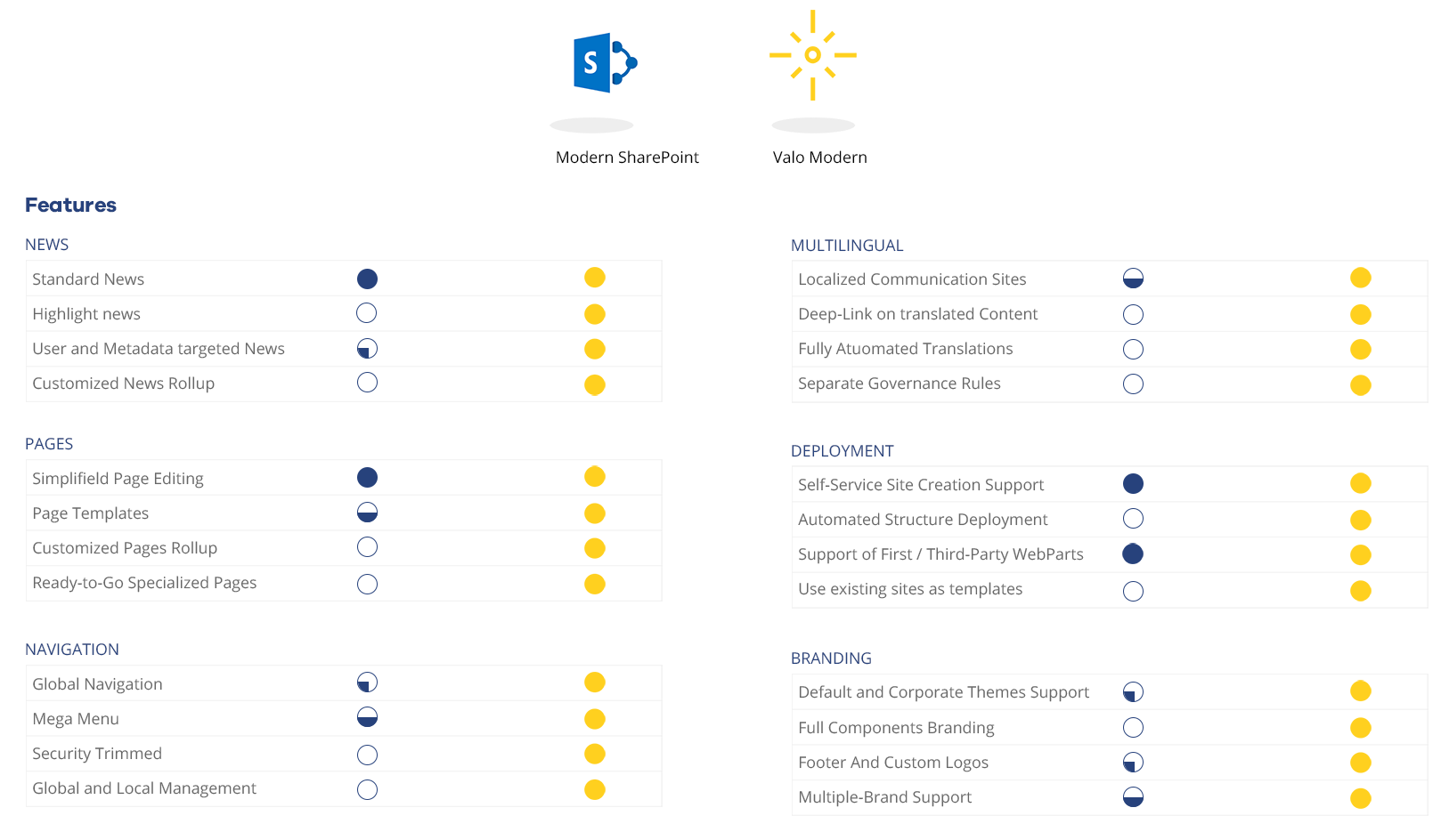 modern features in a glance